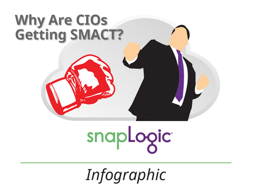 Infographic: Why Are CIOs Getting SMACT?