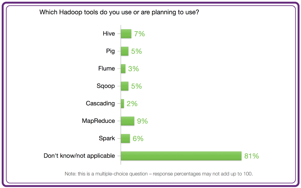 Large tv hadoop tools 1423872903