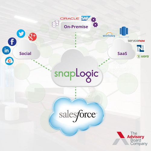 SnapLogic Makes Migration from On-Premise CRM Software to the Salesforce.com a Snap