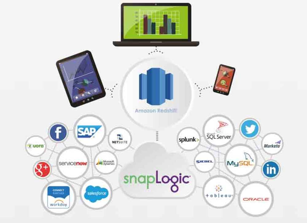 Sign Up for the SnapLogic Free Trial For Amazon Redshift