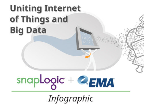 Infographic: Uniting Internet of Things and Big Data