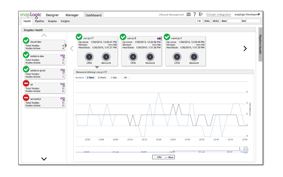 Automatic Performance Monitoring