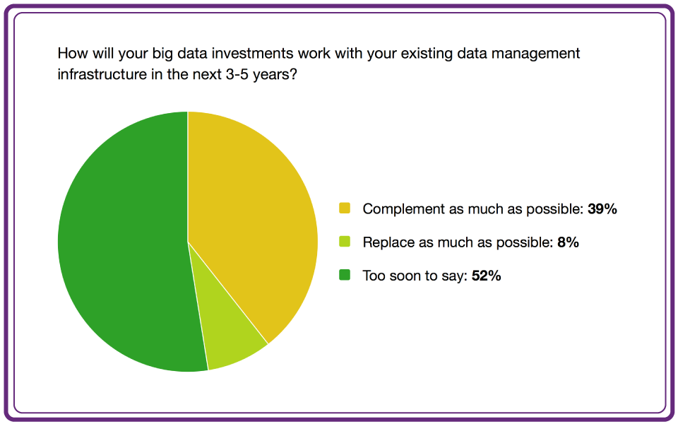 Big Data Investment - Complement or Compete?
