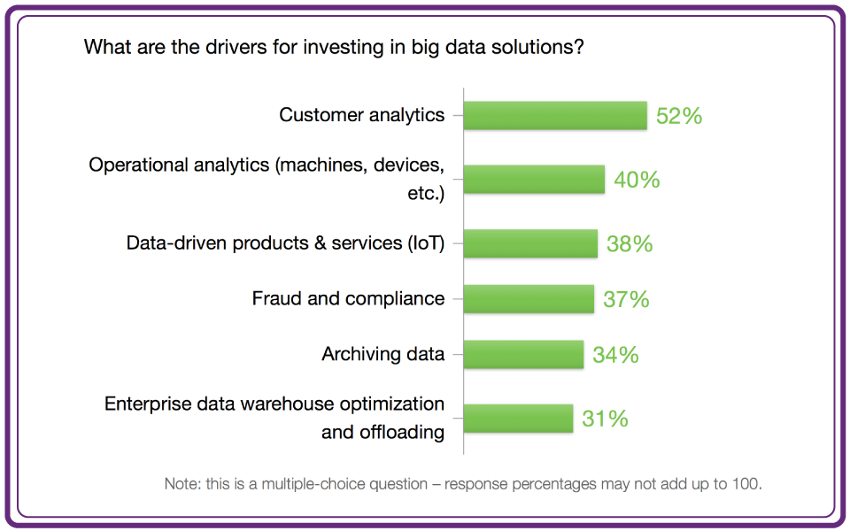 Big Data Drivers