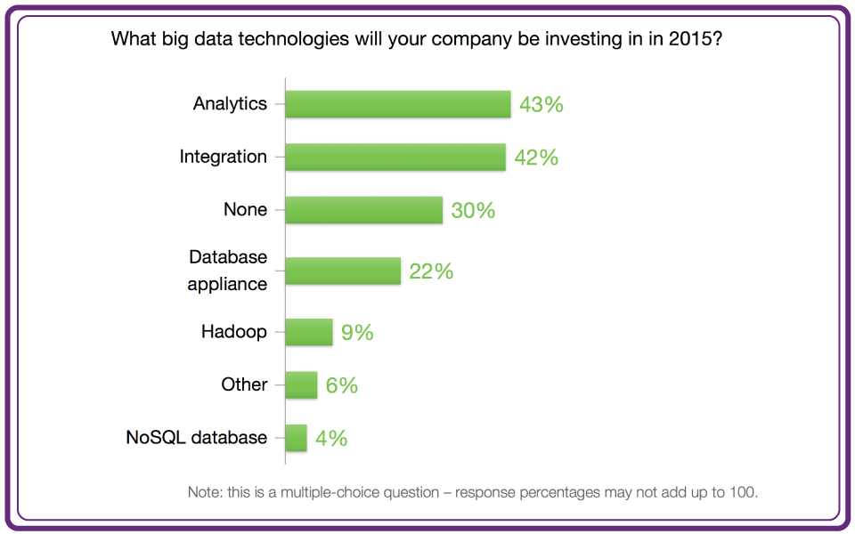 Big Data Investment Priorities in 2015