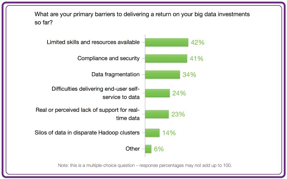 Barriers to Big Data ROI
