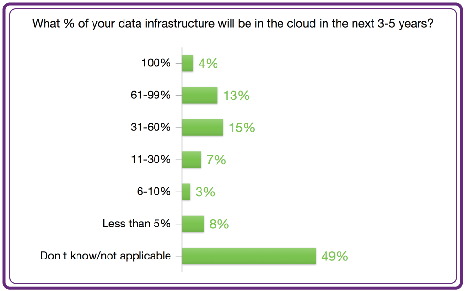 Cloud Data Infrastructure
