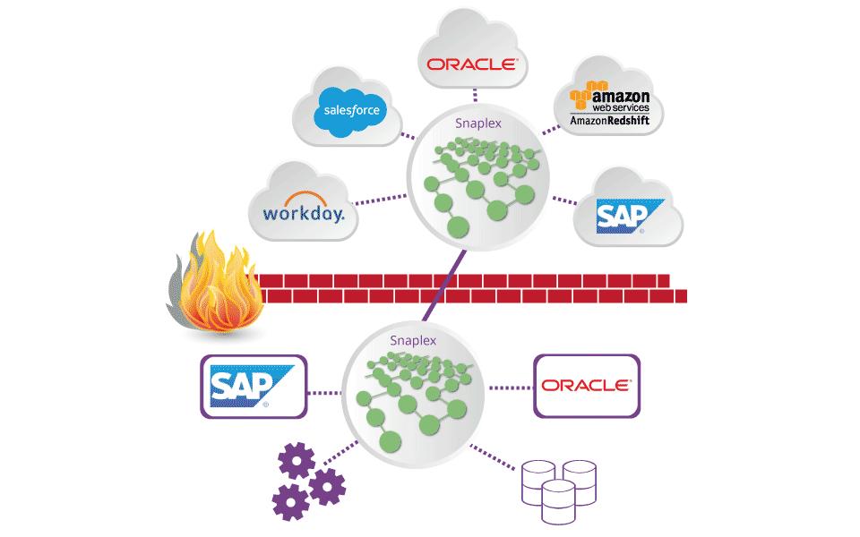 Modern Data Integration for a Hybrid World