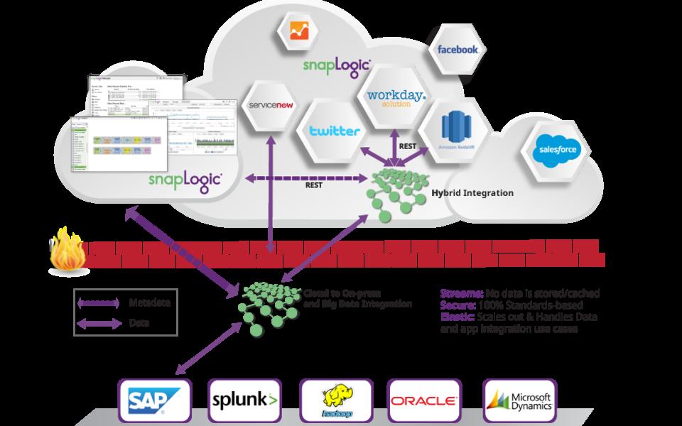 Esb Enterprise Service Bus  Esb Solutions  Cloud Esb