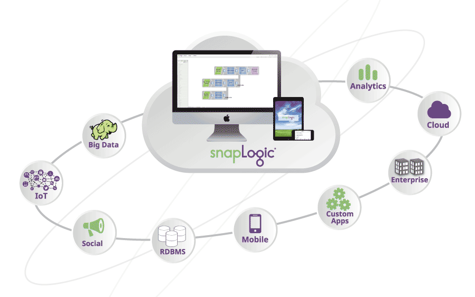 A Unified Platform for Integration
