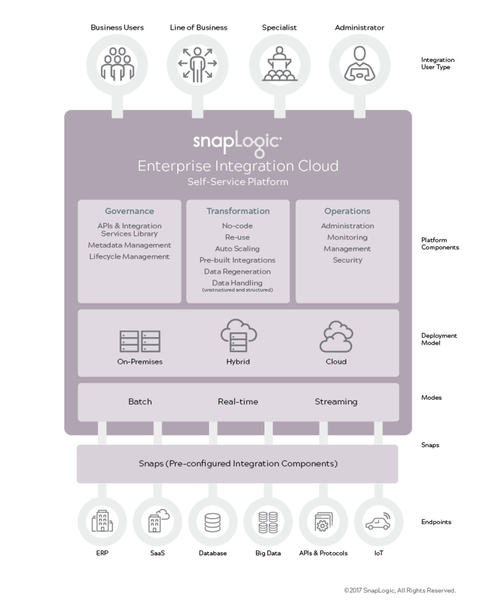 The Enterprise Integration Cloud