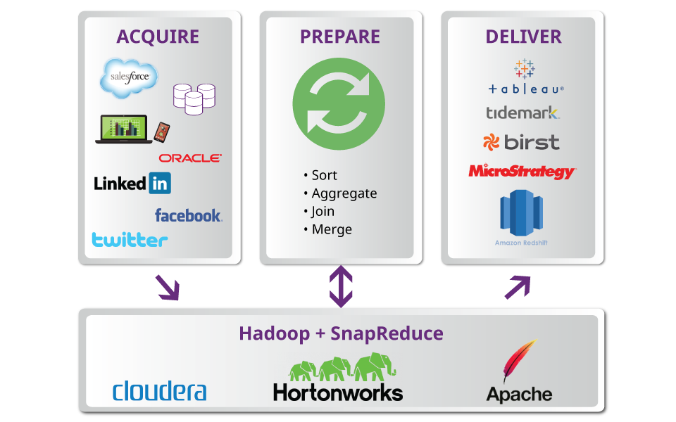 SnapReduce 2.0 Brings iPaaS to Big Data Integration