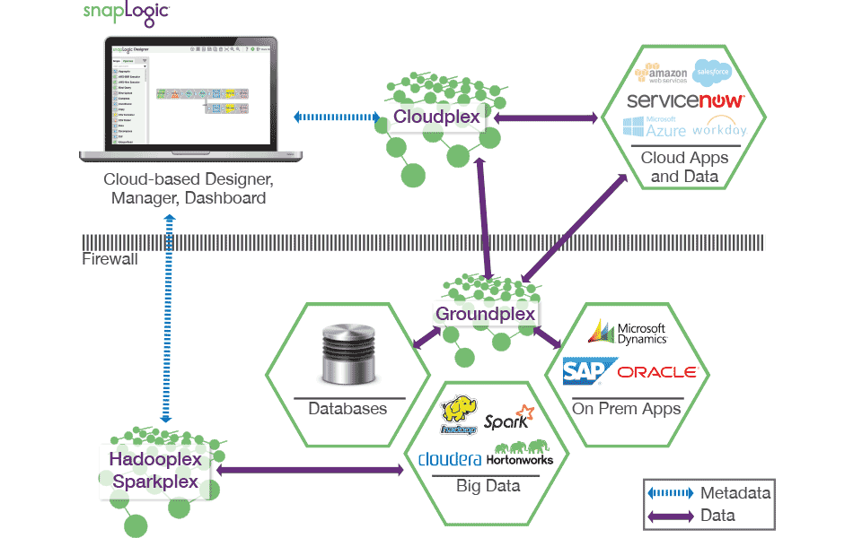 Hub and Spoke Integration Architecture
