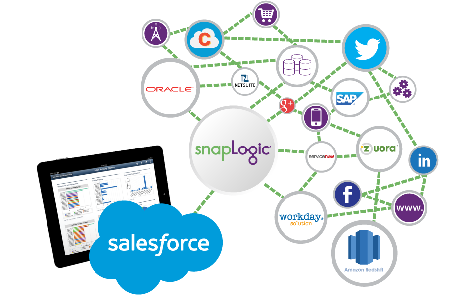 Salesforce Integration Solution