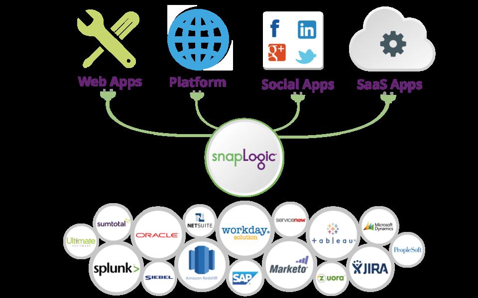 Integration for Developers and ISVs