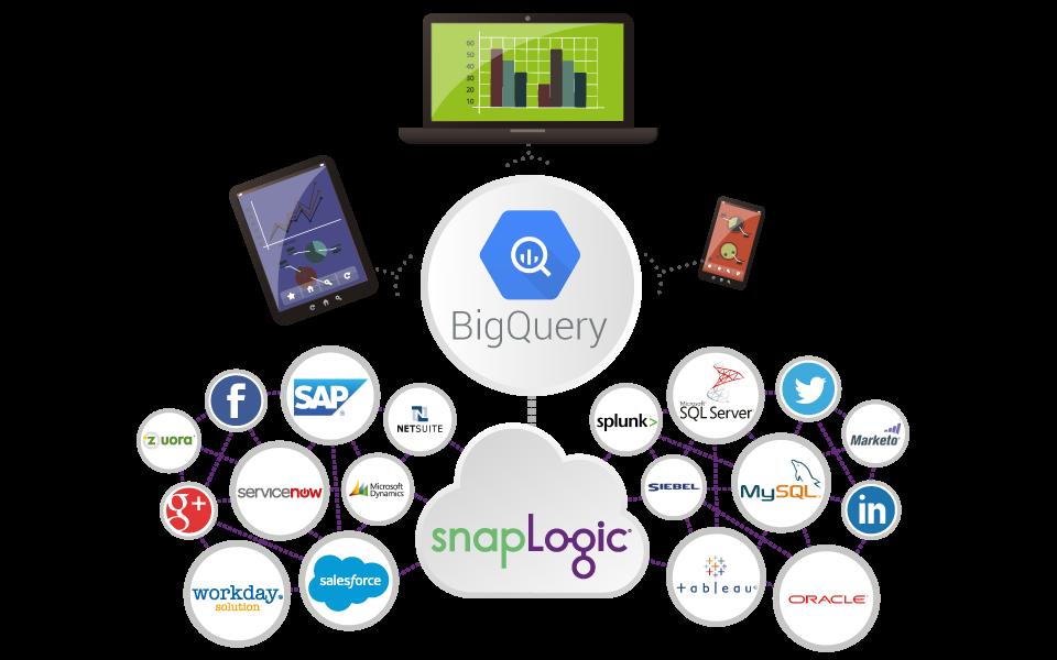 Google BigQuery Integration