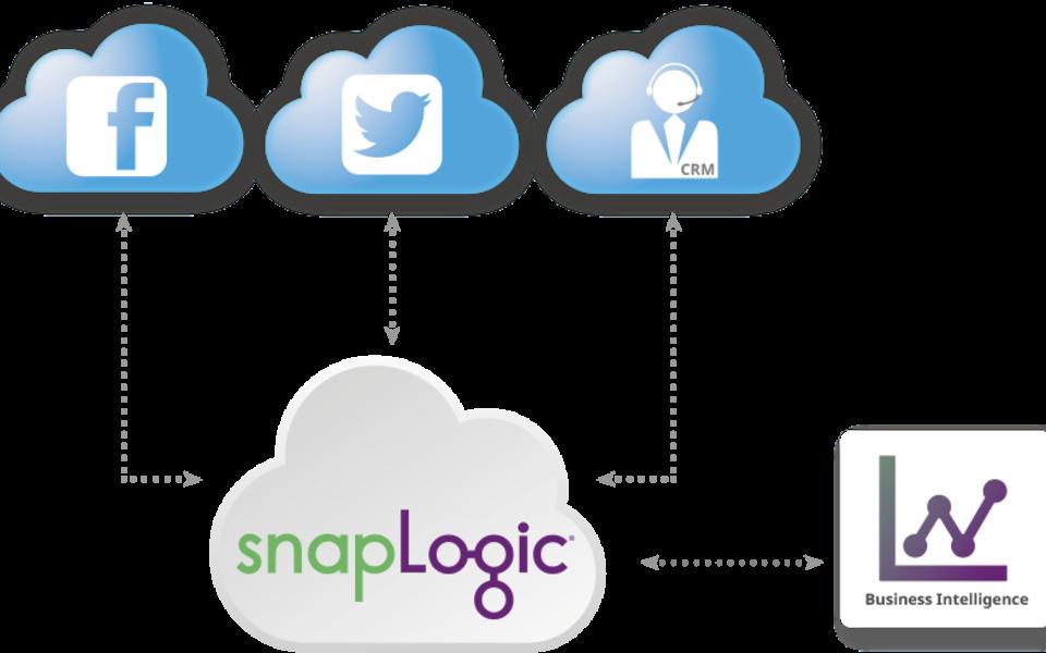 Social Media Data Integration