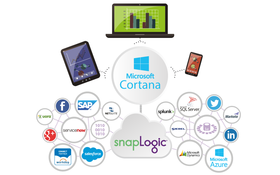 Microsoft Azure and Cortana Intelligence Integration