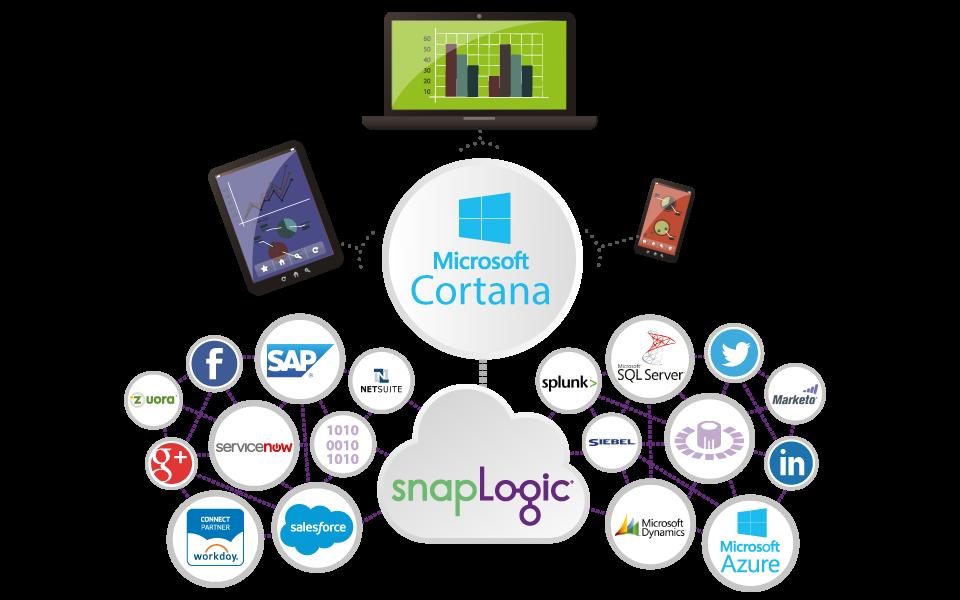 Microsoft Azure and Cortana Intelligence Integration