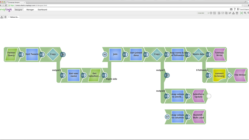 Tableau Data Integration and Visualization