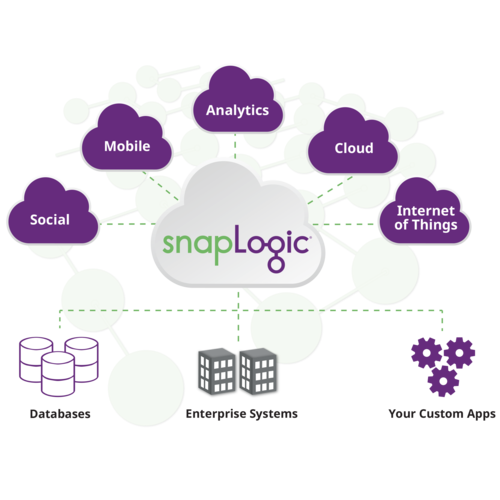 The SnapLogic Integration Cloud