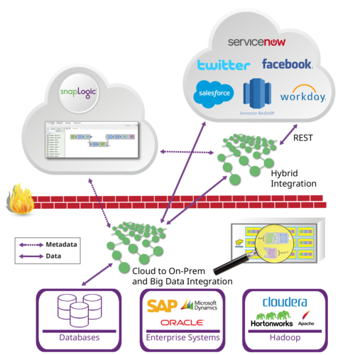 SnapLogic Big Data Integration Processing Platforms